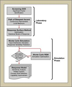 Figure 1: Flowchart of the Experimental Procedure = Six Sigma Program