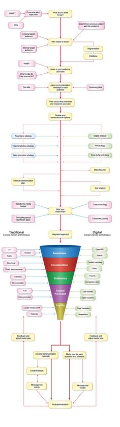 Marketing Mentor - Communication Strategy Diagram