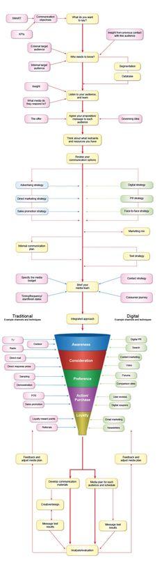 Marketing Mentor - Communication Strategy Diagram