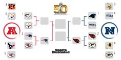 Sports Illustrated on Twiiter 20160117: Here's the NFL playoff picture after Patriots (http://on.si.com/1Pj5XhA ), Cardinals (http://on.si.com/1JRQkS4 ) wins