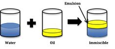 """What is """" EMULSION CHEMISTRY """" ? 