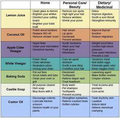 Homemade remedies