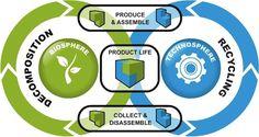 'Green' According to Whom? : Robert J. Kobet, AIA's Blog : Durability + Design