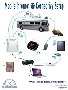mobile-internet-technomadia-2014 UPDATED from 2012 that is already pinned