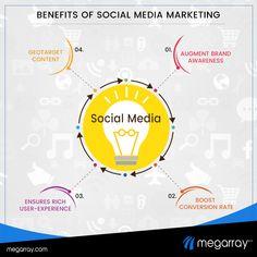 Social Networks, Social Media Marketing, User Experience, Volunteers, Turning, Content, Woodturning, Lathe, Social Media