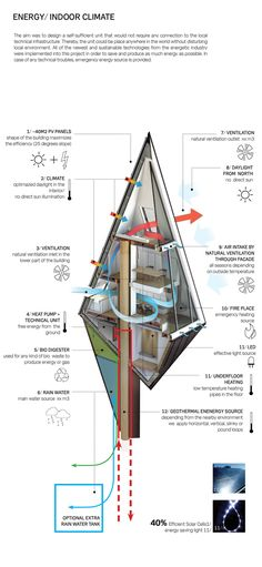 Special Mention | Primeval Symbiosis -Single Pole House by Konrad Wójcik, via Behance