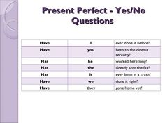 Present Perfect - Yes / No Questions