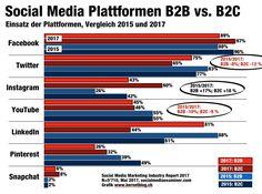Social-Media-Report_Plattformen_B2Bvs_B2C