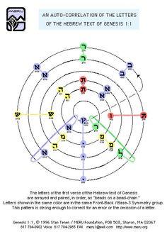 Meru Foundation Research: Genesis 1.1 Autocorrelation: Bead-Chain