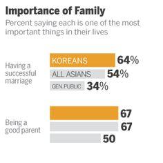 Korean values Marriage, Korean, Parenting, Success, Asian, Sayings, Life, Valentines Day Weddings, Korean Language