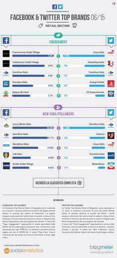 Ecco le migliori aziende del #retail sui #SocialMedia - #infografica