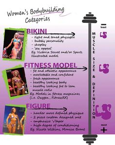 Different categories in a competition.