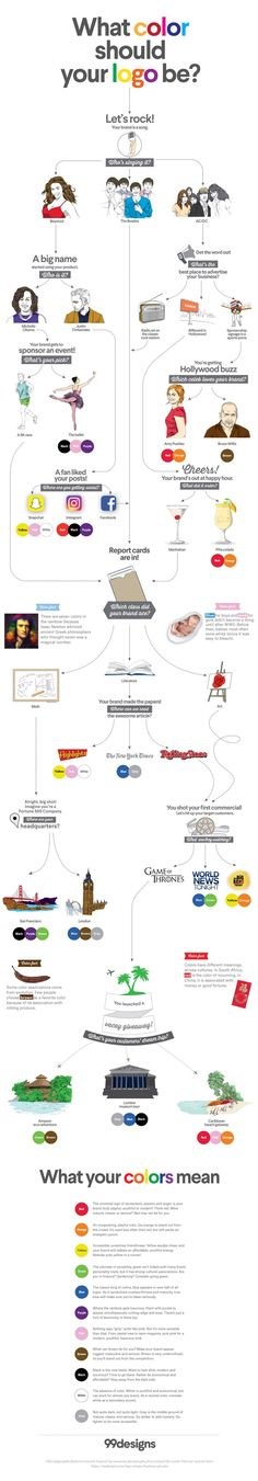 DOM Manipulation Interactive websites and Flowchart - flow chart format