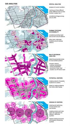 Seoul Urban Design 2013 GIS ANALYSIS