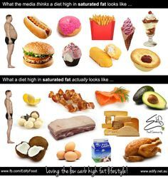 Low Saturated Fat Diet: According to the American Heart Association, eating a diet high in saturated fat can raise level of cholesterol in your blood. High cholesterol, in turn, can lead to a number of health risks – including coronary heart disease, heart attack and stroke. UK health guidelines also advise to eat less fat, especially saturated fat. These guidelines recommend keeping saturated fats intake within following limits: Read on for full details...