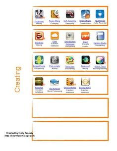 Blooms Taxonomy of Apps -- what a nice compilation this is!!
