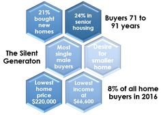 The Silent Generation: Downsizing Homes & Joining Senior-Related Housing