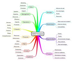 Mind Map branch: SWOT Analysis  http://www.novamind.com/connect/nm_documents/show_branch/gideon/EB2AF5BF-D798-4940-8894-6C0D86EF4903/482871221# MindMap