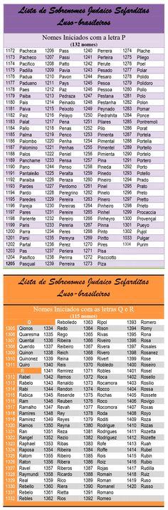 Lista tem nomes de famílias originárias dos judeus sefarditas