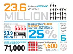 Google Image Result for http://www.outsmarthormones.com/wp-content/uploads/2011/03/diabetes_stats.jpg  You probably keep hearing about the epidemic of diabetes because it has been going on for the past 30 years.  The rate of diabetes continues to climb in the United States and throughout the world.  Once considered an unusual diagnosis, diabetes has become one of the most common forms of chronic illness in the world today.