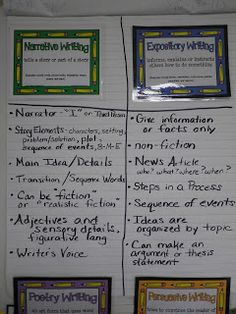 Detailed post on how to teach 4th graders to write five paragraph essay.