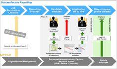 SAP #successfactors #recruitment