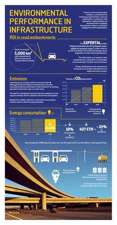 Cintra: Environmental Performance in Infrastructure | Highways | Roads | Ferrovial