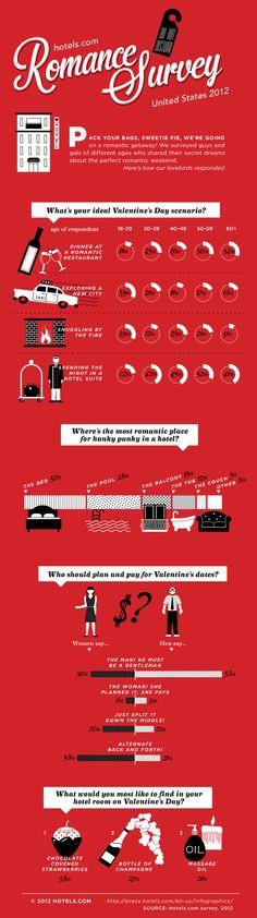 Hotel romance survey - US 2012