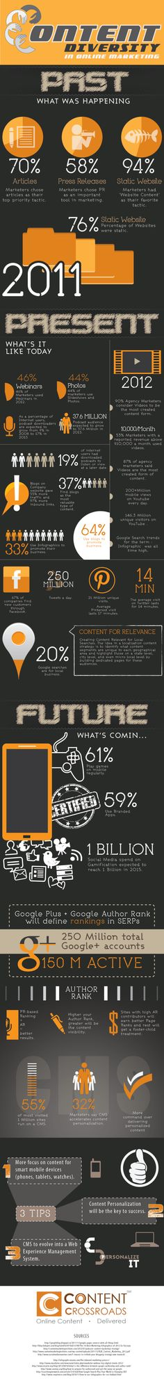 Content Diversity in #OnlineMarketing [#Infographic]