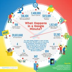 What Happens In A Google Minute?