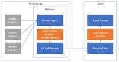 Vunvulea Radu Tech Wall: Running Azure Stream Analytics on Edge Devices