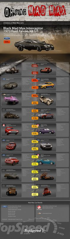 Car infographics: the mad max history of cars media gallery. featuring 1 car infographics: the mad max history of cars high-resolution (. Muscle Cars, The Road Warriors, Death Race, Aston Martin Db5, Mad Max Fury Road, Ford Falcon, Car Pictures, Vintage Cars, Retro Cars