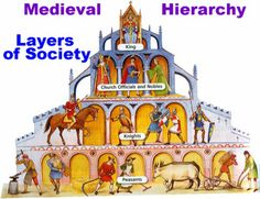 Feudalism- a social system that existed in Europe during the middle ages in which people worked and fought for the nobles who gave them protection and use of land in return