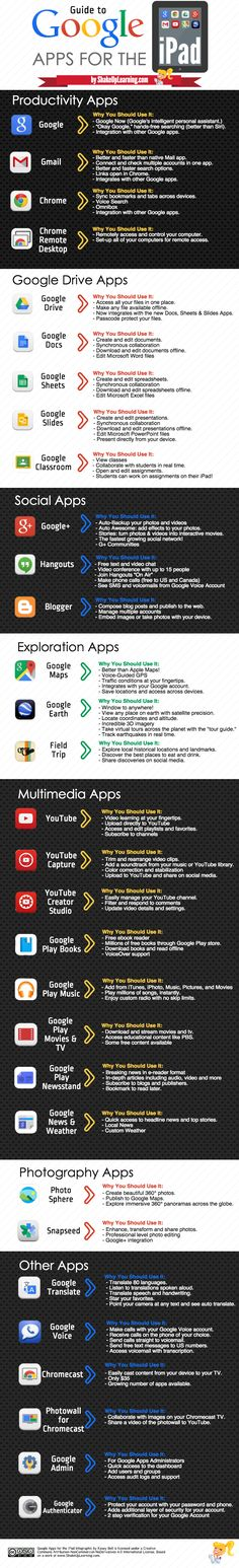 An Updated Infographic Guide to Google Apps for the iPad (31 Apps)!!! There are now tons of apps for iOS devices that integrate well with Google, and Google has released several official apps for the iPad. There is hope, Obi Wan, Google and Apple can play nice!The infographic embedded below details the most useful Google apps …