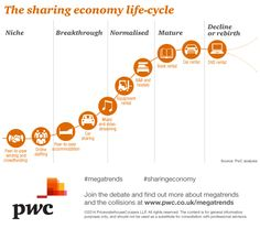 The sharing economy life-cycle