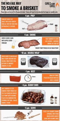 The NoFail Way to Smoke Brisket is part of Smoked food recipes - If you've struggled with smoked brisket in the past, read this post to learn tips from real BBQ gurus and grand champions Includes a stepbystep infographic Traeger Recipes, Smoked Meat Recipes, Grilling Recipes, Beef Recipes, Game Recipes, Sausage Recipes, Weber Grill Recipes, Recipies, Cheap Recipes