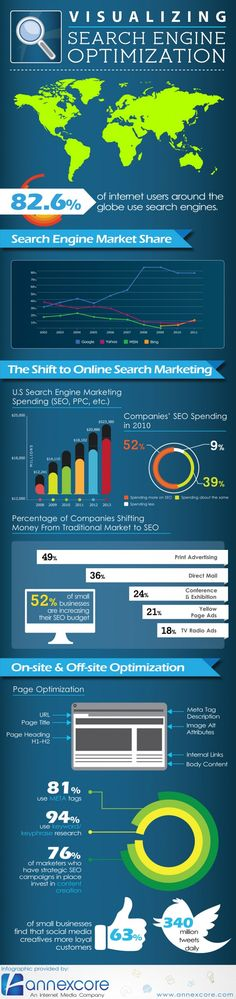 Visualizing #SEO, or Search Engine Optimization