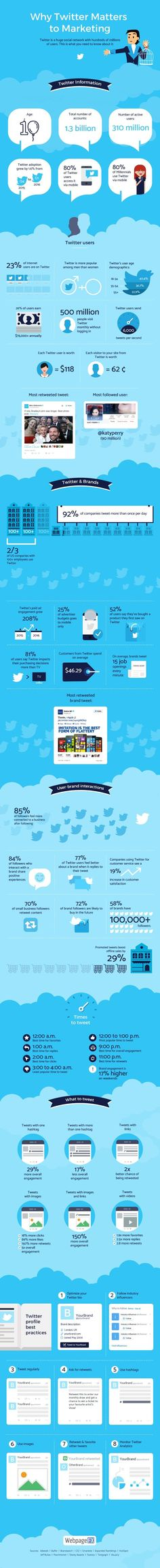 Why Marketers Should Use Twitter (Infographic)