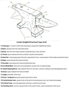 Anatomy of an Anvil