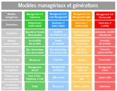 Tableau des modèles managériaux et générations http://www.antoine-colange.com/management-evolue-les-generations/