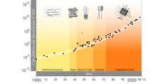 Прогресс вычислительных мощностей Line Chart