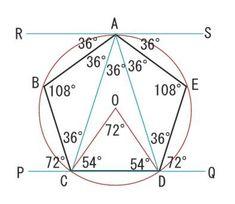 正五角形という図形は、 数学の問題の中には ひんぱんに現れます。 とても不思議な図形 五角形。 神秘的な図形でもあります。 ちょっと複雑ですが、コンパスと直線定規だけで描ける図形です。 今回は、角度だけに絞って この正五角形を見てみますと このようになります。 ここで R...