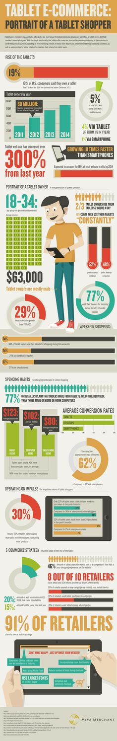 Portrait of a tablet shopper #Infographics #SEO #Marketing Posted 7/13/12