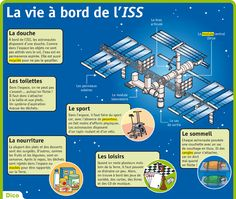 Fiche exposés : La vie à bord de l'ISS Science Fair, Science And Nature, Teaching Materials, Teaching Resources, Spacex Dragon, Core French, French Resources, French Lessons, Teaching French