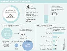 Investigan a 90 farmacias por fijar precios altos