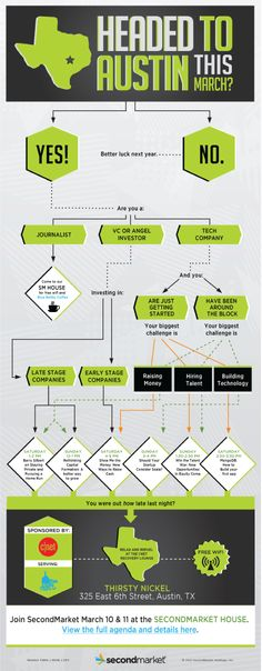 SecondMarket SXSW Map