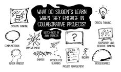 Four Ways to Boost Collaboration in Student Projects - John Spencer Project Based Learning, Student Learning, Task Analysis, John Spencer, Systems Thinking, Sketch Notes, Education Quotes For Teachers, Design Thinking, Eyes