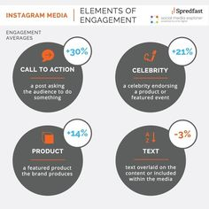 Engage Your Instagram Following with the Right Content [Infographic] - Social Media Explorer | Social Media, SEO, Mobile, Digital Marketing | Scoop.it