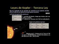 Vídeo elaborado y enriquecido en educanon. En él nos explica detalladamente las tres leyes de Kepler. La última pregunta enlaza con dos vídeos donde se resuelven sendos problemas relacionados con el tema. Nivel Bachillerato por Juan Sanmartín