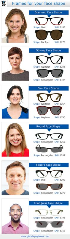 Choosing the right eyeglasses based on your  faceshape. Infographic for Eyeglasses
